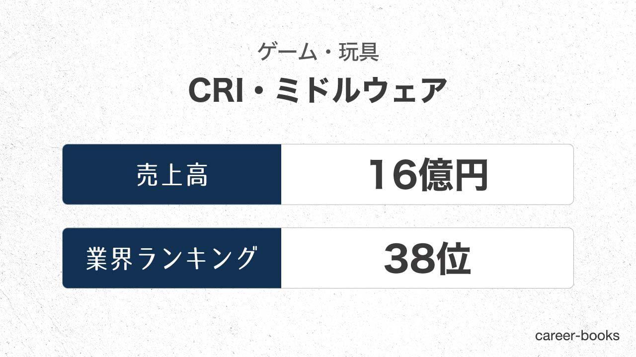 CRI・ミドルウェアの売上高・業績