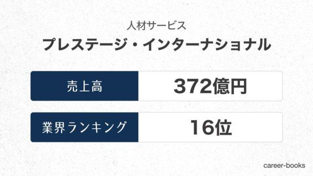 プレステージ・インターナショナルの売上高・業績