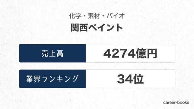 関西ペイントの売上高・業績