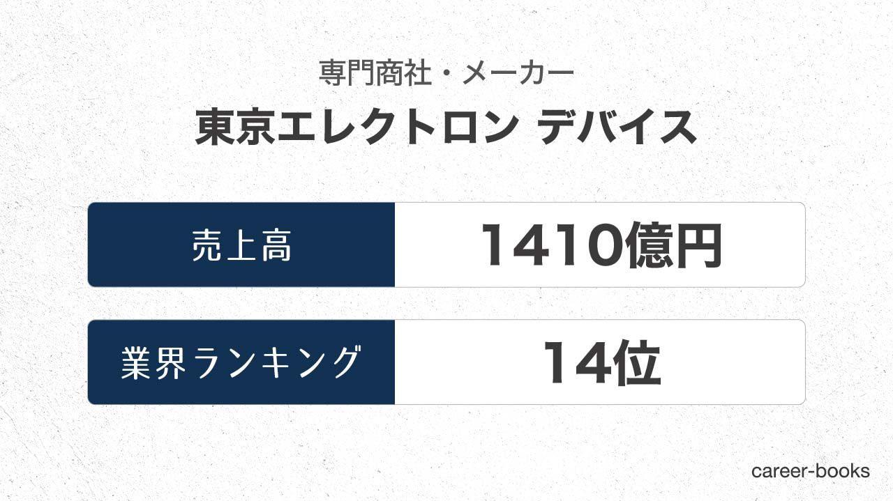 東京エレクトロン-デバイスの売上高・業績