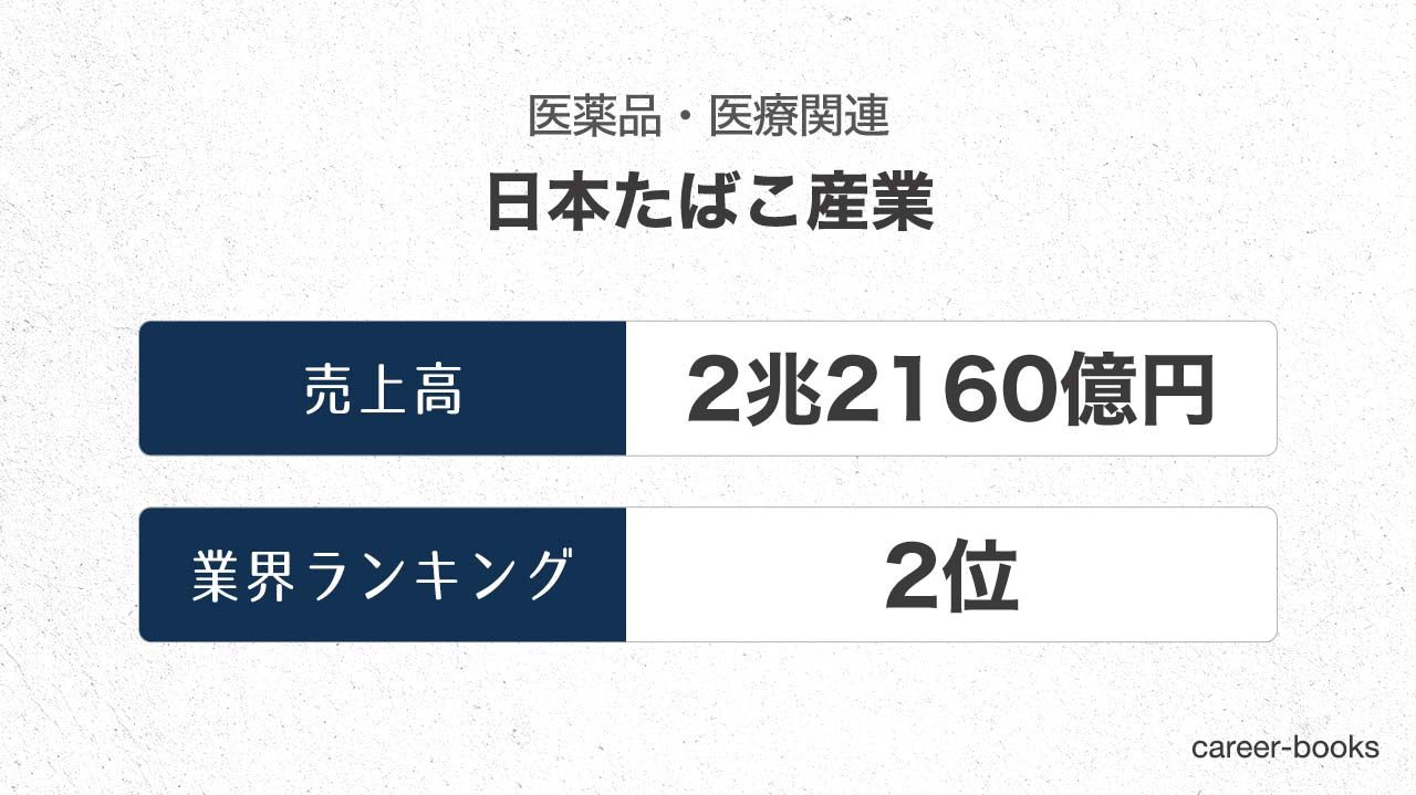 日本たばこ産業の売上高・業績
