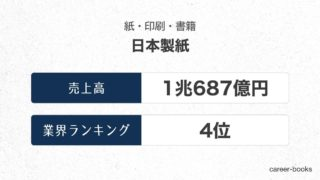 日本製紙の売上高・業績