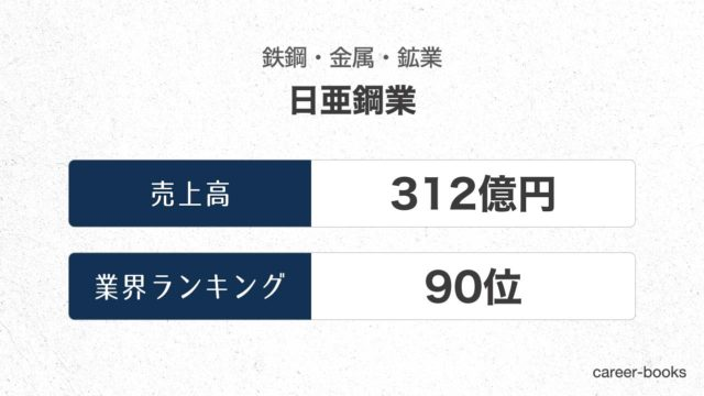 日亜鋼業の売上高・業績